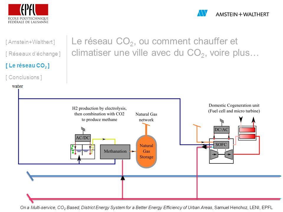 [ Amstein+Walthert ] [ Réseaux d'échange ] [ Le réseau CO2 ] [ Conclusions ]